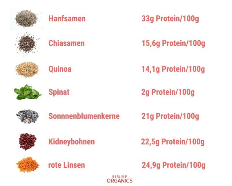 media/image/ProteingehaltgspWHAWv0mZrG.jpg